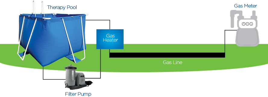 Installation Process of gas pool heaters